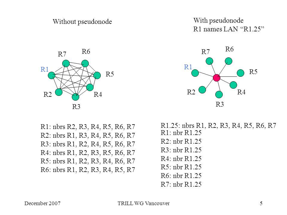 December 2007TRILL WG Vancouver5 R1 R2 R7 R6 R5 R3 R4 R1 R2 R7 R6 R5 R3 R4 Without pseudonode With pseudonode R1 names LAN R1.25 R1: nbrs R2, R3, R4, R5, R6, R7 R2: nbrs R1, R3, R4, R5, R6, R7 R3: nbrs R1, R2, R4, R5, R6, R7 R4: nbrs R1, R2, R3, R5, R6, R7 R5: nbrs R1, R2, R3, R4, R6, R7 R6: nbrs R1, R2, R3, R4, R5, R7 R1.25: nbrs R1, R2, R3, R4, R5, R6, R7 R1: nbr R1.25 R2: nbr R1.25 R3: nbr R1.25 R4: nbr R1.25 R5: nbr R1.25 R6: nbr R1.25 R7: nbr R1.25