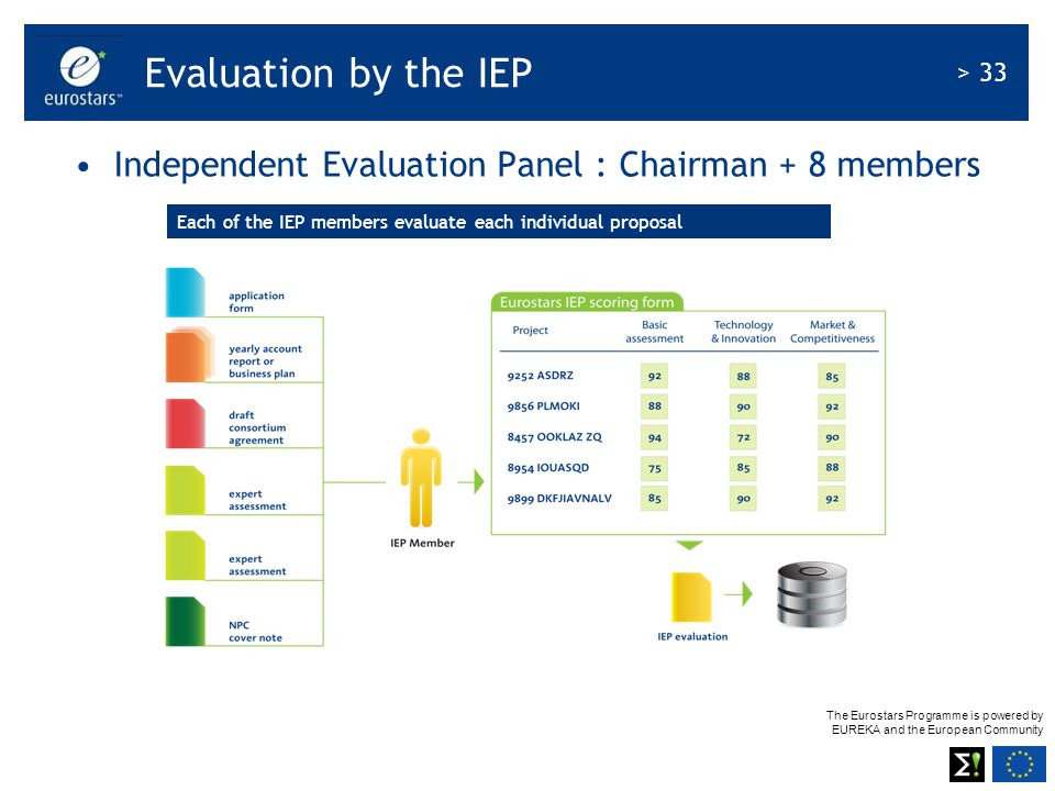 The Eurostars Programme is powered by EUREKA and the European Community > 33 Independent Evaluation Panel : Chairman + 8 members Evaluation by the IEP