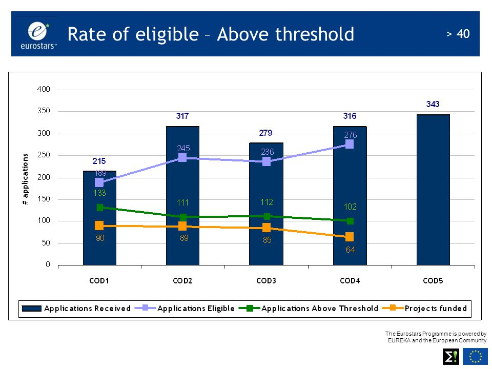 The Eurostars Programme is powered by EUREKA and the European Community > 40 Rate of eligible – Above threshold