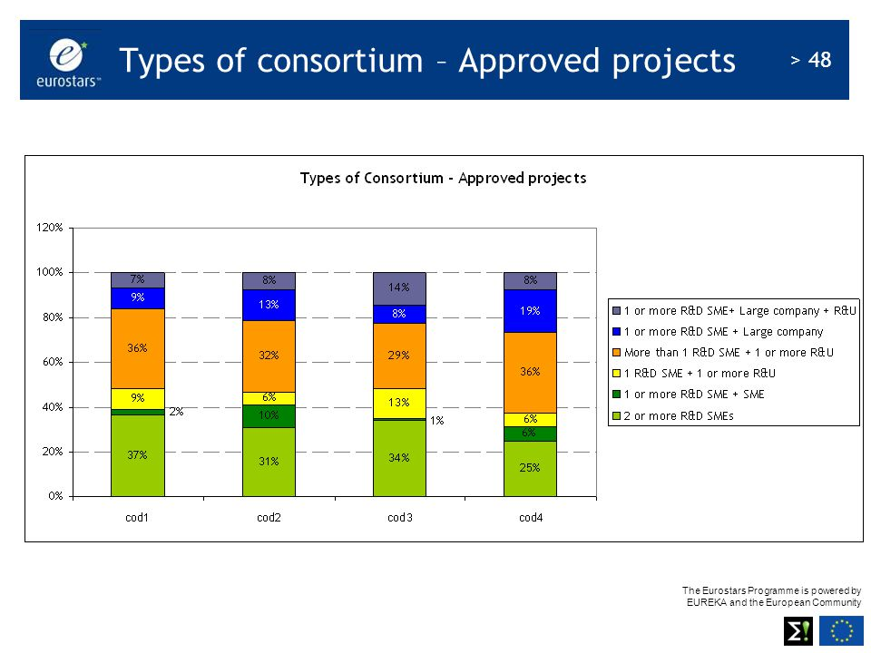 The Eurostars Programme is powered by EUREKA and the European Community > 48 Types of consortium – Approved projects