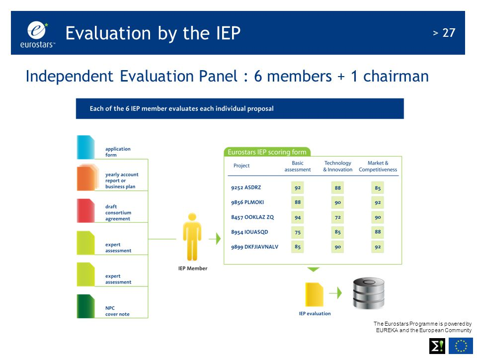 The Eurostars Programme is powered by EUREKA and the European Community > 27 Independent Evaluation Panel : 6 members + 1 chairman Evaluation by the IEP
