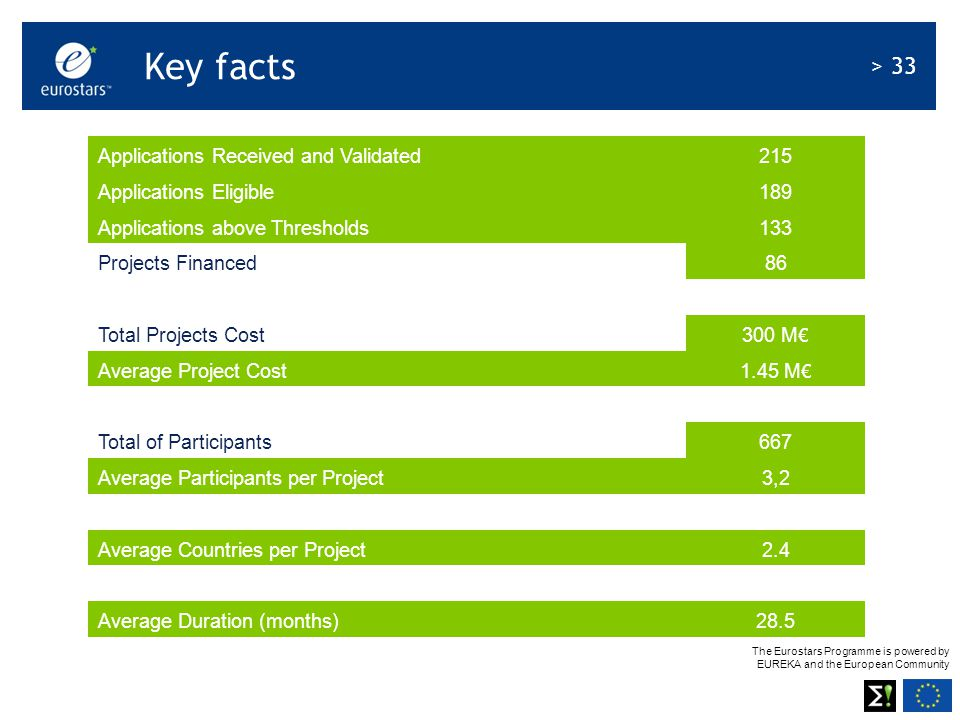 The Eurostars Programme is powered by EUREKA and the European Community > 33 Applications Received and Validated215 Applications Eligible189 Applications above Thresholds133 Projects Financed8686 Total Projects Cost 300 M € Average Project Cost 1.45 M € Total of Participants667 Average Participants per Project3,2 Average Countries per Project2.4 Average Duration (months)28.5 Key facts