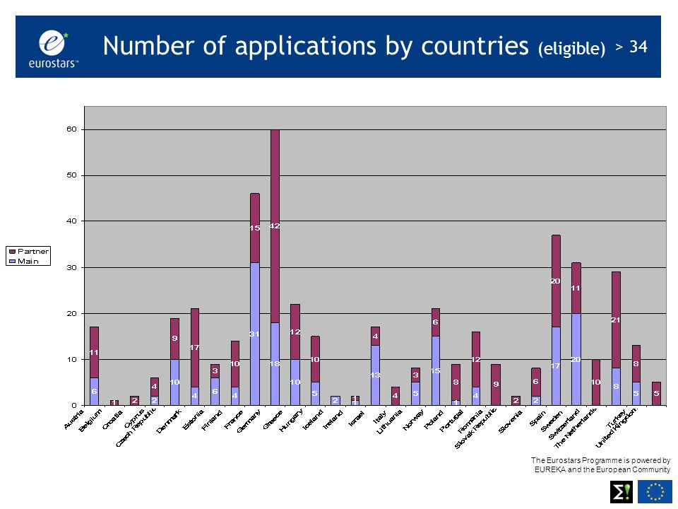 The Eurostars Programme is powered by EUREKA and the European Community > 34 Number of applications by countries (eligible)