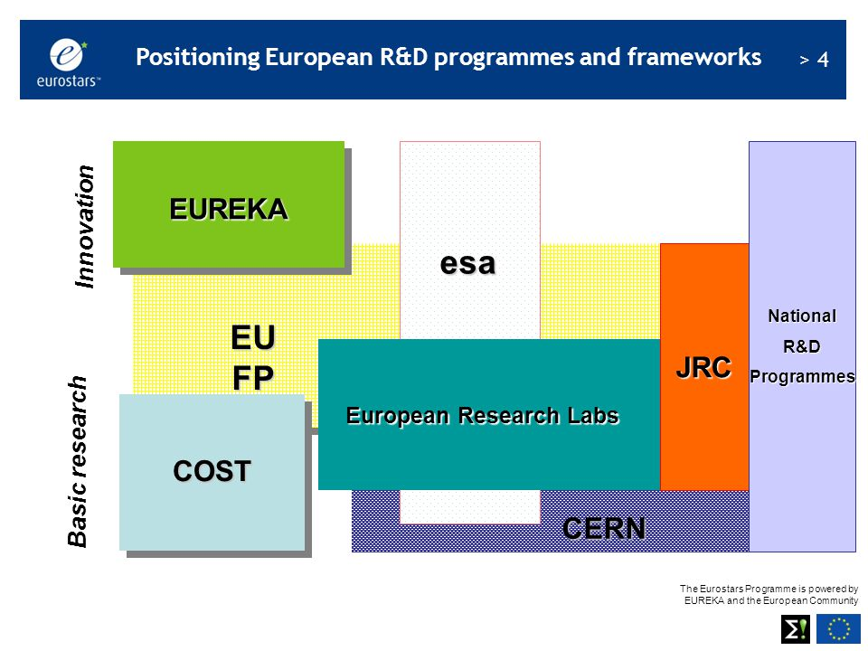 The Eurostars Programme is powered by EUREKA and the European Community > 15 R&D-performing SME Existing and start-up companies · EU definition for SME applies · Eurostars criteria R&D SME >10% of full-time equivalent dedicated to R&D or >10% of turnover dedicated to R&D