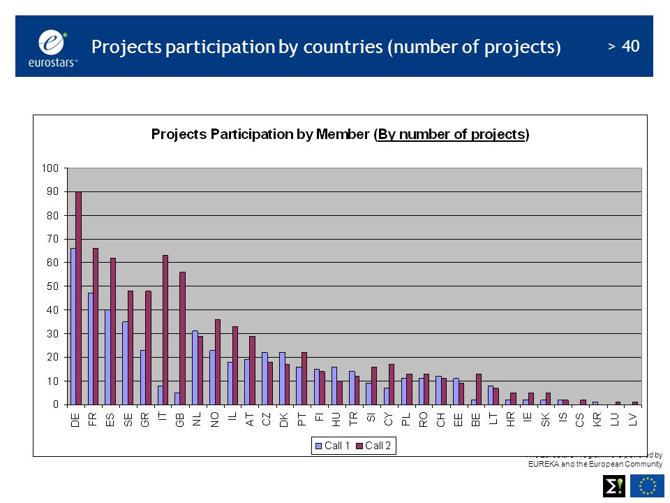 The Eurostars Programme is powered by EUREKA and the European Community > 40 Projects participation by countries (number of projects )
