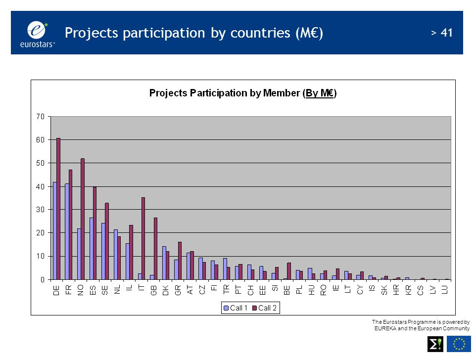 The Eurostars Programme is powered by EUREKA and the European Community > 41 Projects participation by countries (M€)
