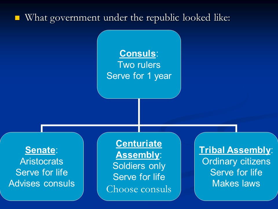 What government under the republic looked like: What government under the republic looked like: Consuls: Two rulers Serve for 1 year Senate: Aristocrats Serve for life Advises consuls Centuriate Assembly: Soldiers only Serve for life Choose consuls Tribal Assembly: Ordinary citizens Serve for life Makes laws