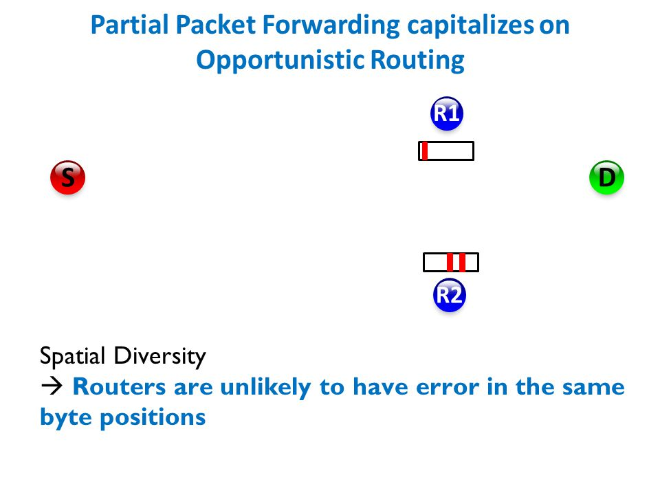 Partial Packet Forwarding capitalizes on Opportunistic Routing R1 R2 D S Spatial Diversity  Routers are unlikely to have error in the same byte positions