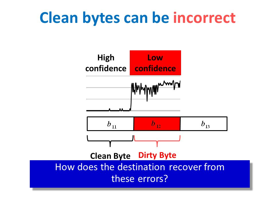 Clean bytes can be incorrect Can be incorrect with low probability How does the destination recover from these errors.