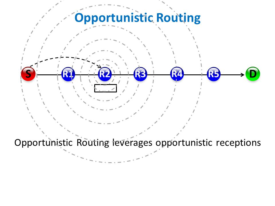 Opportunistic Routing R1R2R3 R4 R5 D S Opportunistic Routing leverages opportunistic receptions