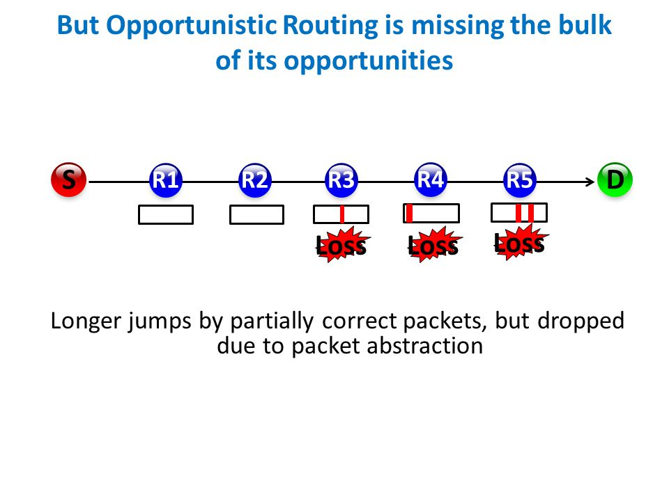 R1R2R3 R4 R5 D S Leverage longer opportunistic receptions of partially correct packets.