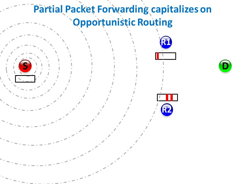 Partial Packet Forwarding capitalizes on Opportunistic Routing R1 R2 D S Spatial Diversity  Routers are unlikely to have error in the same byte positions