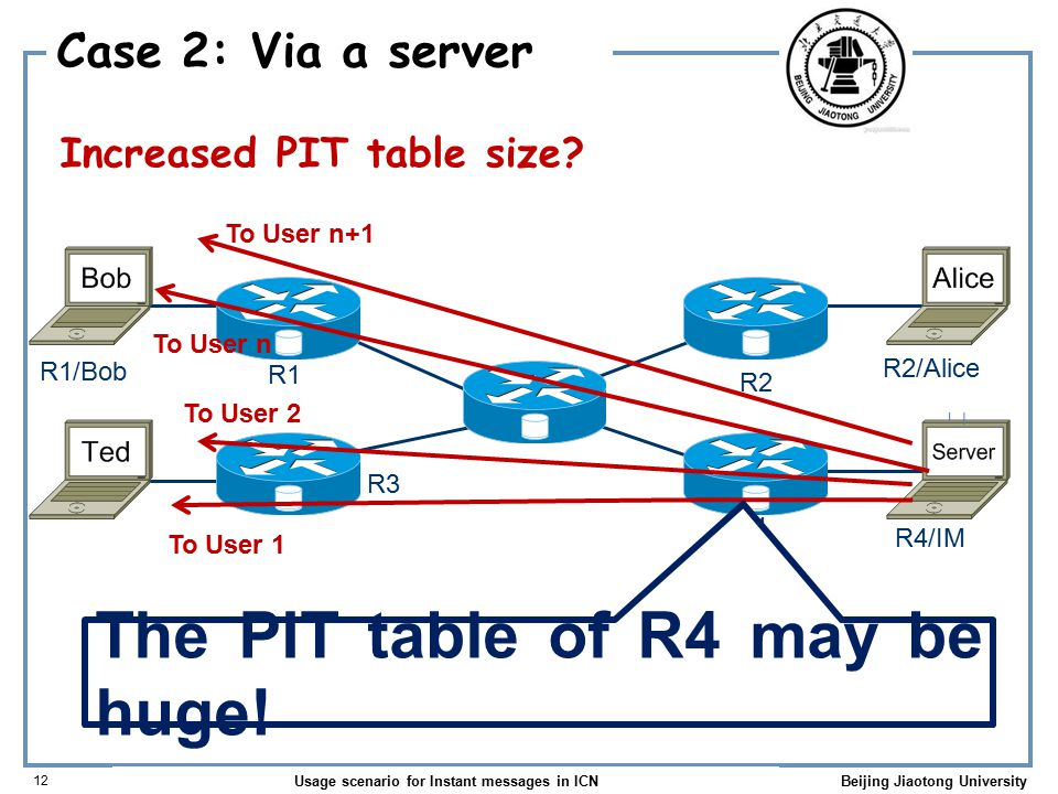 Usage scenario for Instant messages in ICN 12 Beijing Jiaotong University Case 2: Via a server Increased PIT table size.