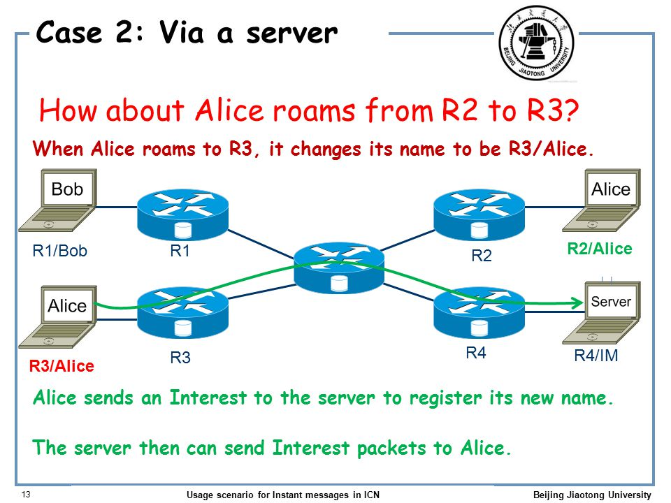 Usage scenario for Instant messages in ICN 13 Beijing Jiaotong University Case 2: Via a server How about Alice roams from R2 to R3.