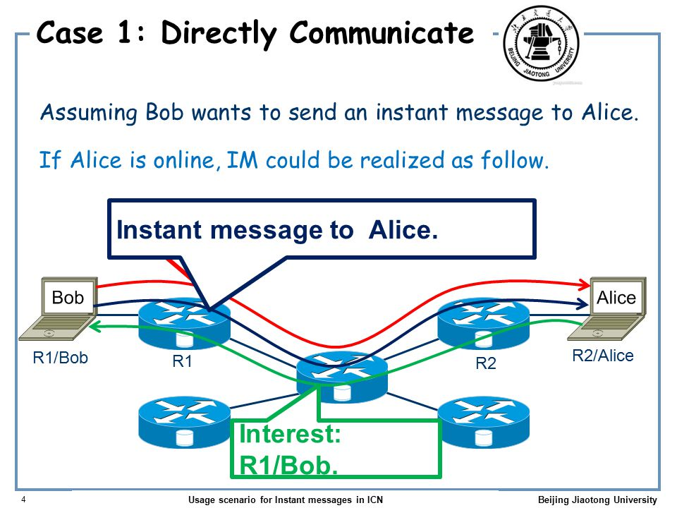 Usage scenario for Instant messages in ICN 5 Beijing Jiaotong University Case 1: Directly Communicate Interest: R2/Alice.