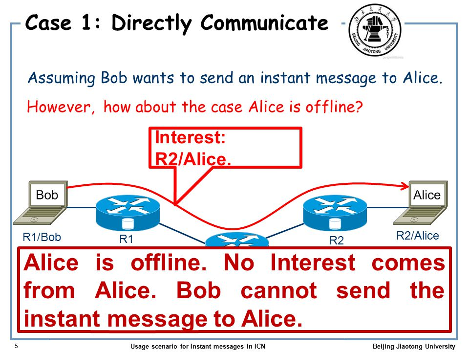 Usage scenario for Instant messages in ICN 6 Beijing Jiaotong University Case 2: Via a server Interest: R4/IM/.
