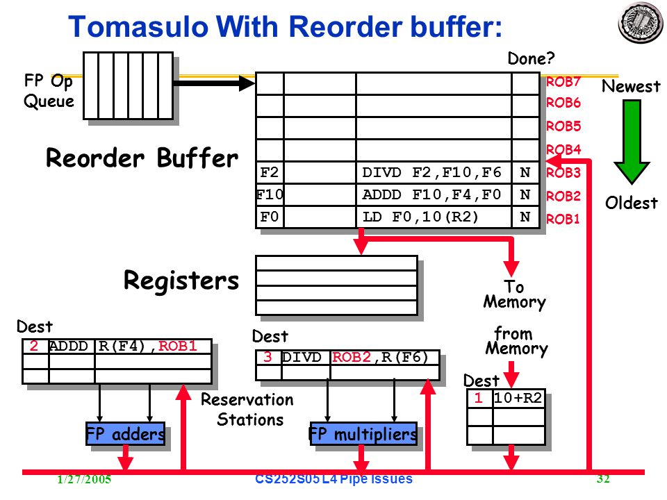 1/27/2005CS252S05 L4 Pipe Issues 33 3 DIVD ROB2,R(F6) 2 ADDD R(F4),ROB1 6 ADDD ROB5, R(F6) Tomasulo With Reorder buffer: To Memory FP adders FP multipliers Reservation Stations FP Op Queue ROB7 ROB6 ROB5 ROB4 ROB3 ROB2 ROB1 F0 ADDD F0,F4,F6 N N F4 LD F4,0(R3) N N -- BNE F2, N N F2 F10 F0 DIVD F2,F10,F6 ADDD F10,F4,F0 LD F0,10(R2) N N N N N N Done.