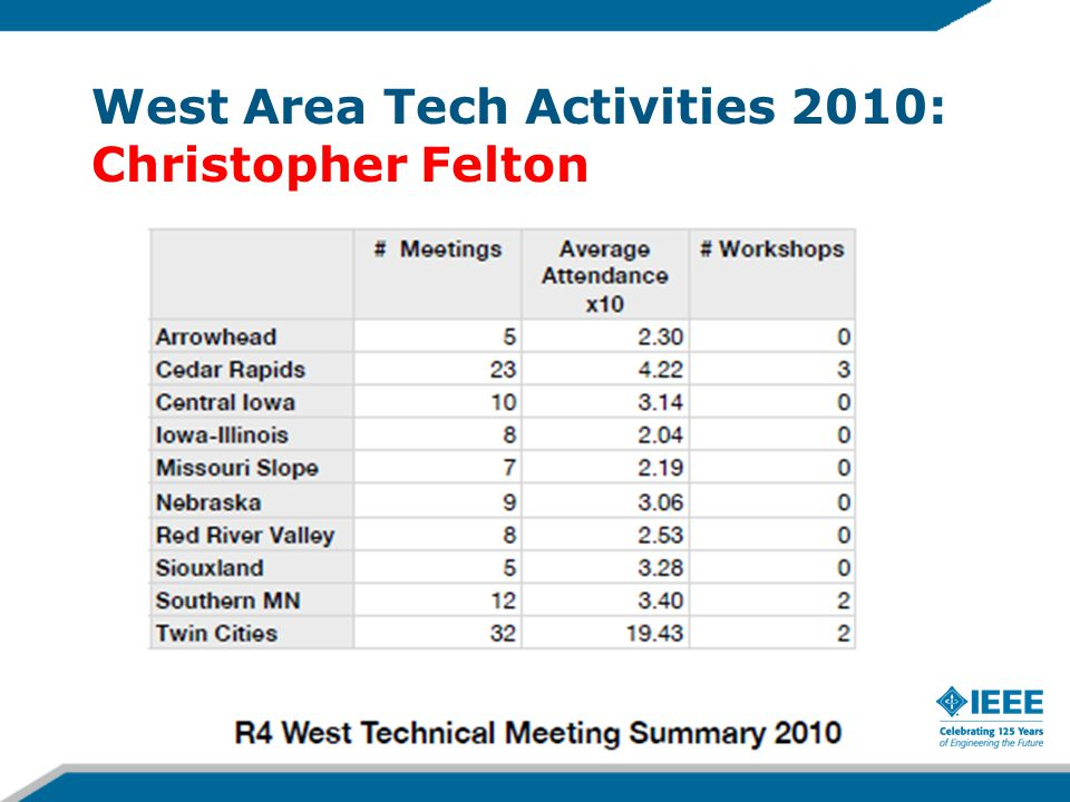 West Area Tech Activities 2010: Christopher Felton 14-Apr-15