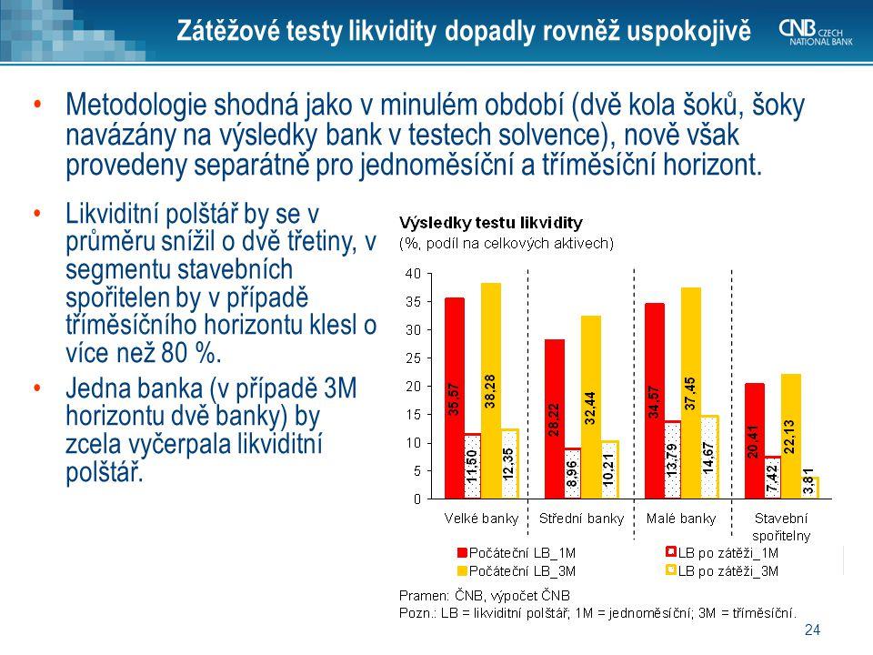 24 Zátěžové testy likvidity dopadly rovněž uspokojivě Metodologie shodná jako v minulém období (dvě kola šoků, šoky navázány na výsledky bank v testec