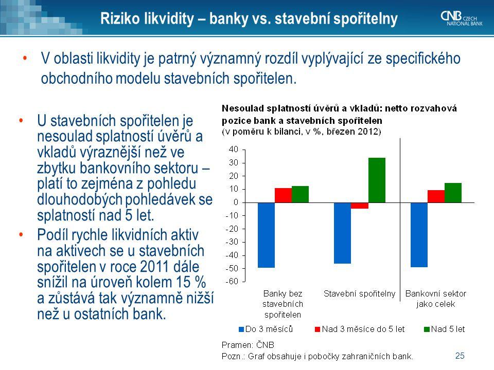 25 V oblasti likvidity je patrný významný rozdíl vyplývající ze specifického obchodního modelu stavebních spořitelen. Riziko likvidity – banky vs. sta