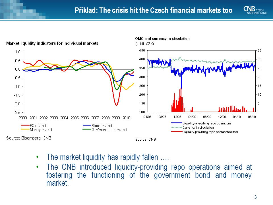 3 Příklad: The crisis hit the Czech financial markets too The market liquidity has rapidly fallen ….