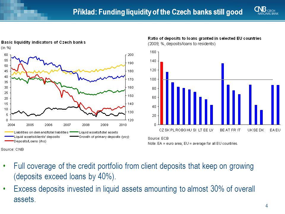 25 V oblasti likvidity je patrný významný rozdíl vyplývající ze specifického obchodního modelu stavebních spořitelen.