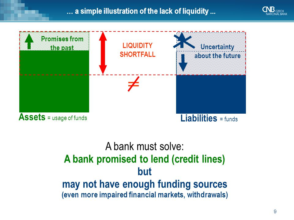 9 Assets = usage of funds Liabilities = funds LIQUIDITY SHORTFALL Promises from the past Uncertainty about the future = A bank must solve: A bank promised to lend (credit lines) but may not have enough funding sources (even more impaired financial markets, withdrawals) … a simple illustration of the lack of liquidity...
