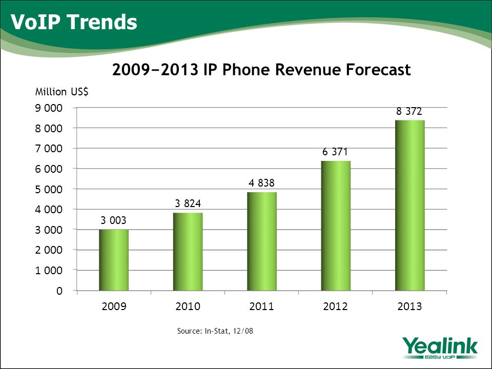 VoIP Trends 2009−2013 IP Phone Revenue Forecast Source: In-Stat, 12/08