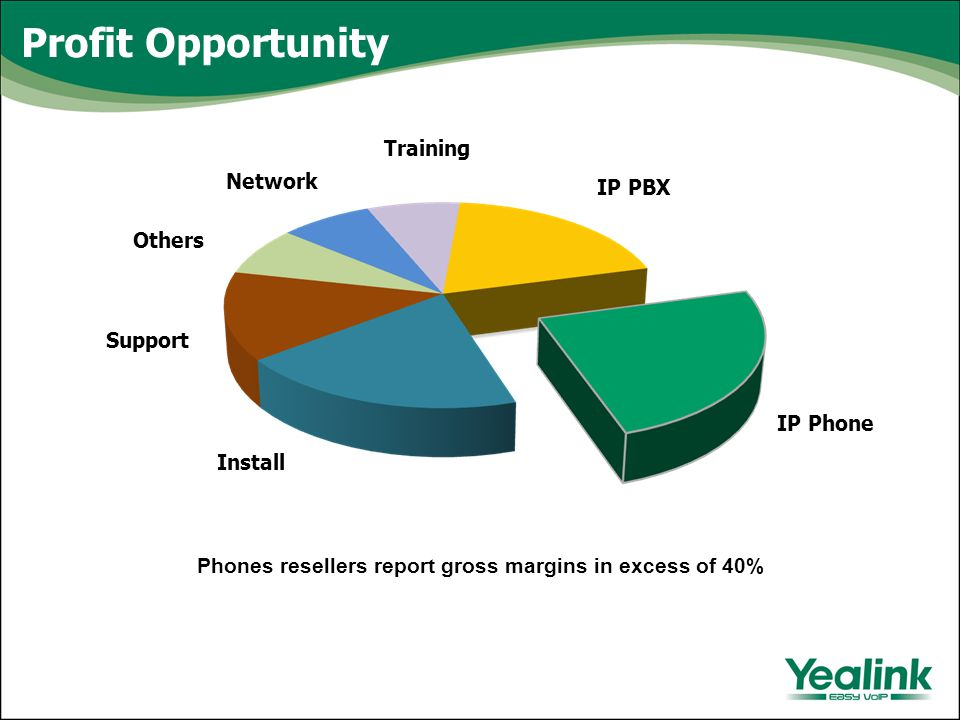 Profit Opportunity Phones resellers report gross margins in excess of 40% IP Phone IP PBX Others Support Install Network Training