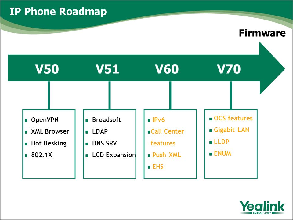 IP Phone Roadmap OpenVPN XML Browser Hot Desking 802.1X Broadsoft LDAP DNS SRV LCD Expansion IPv6 Call Center features Push XML EHS OCS features Gigabit LAN LLDP ENUM Firmware