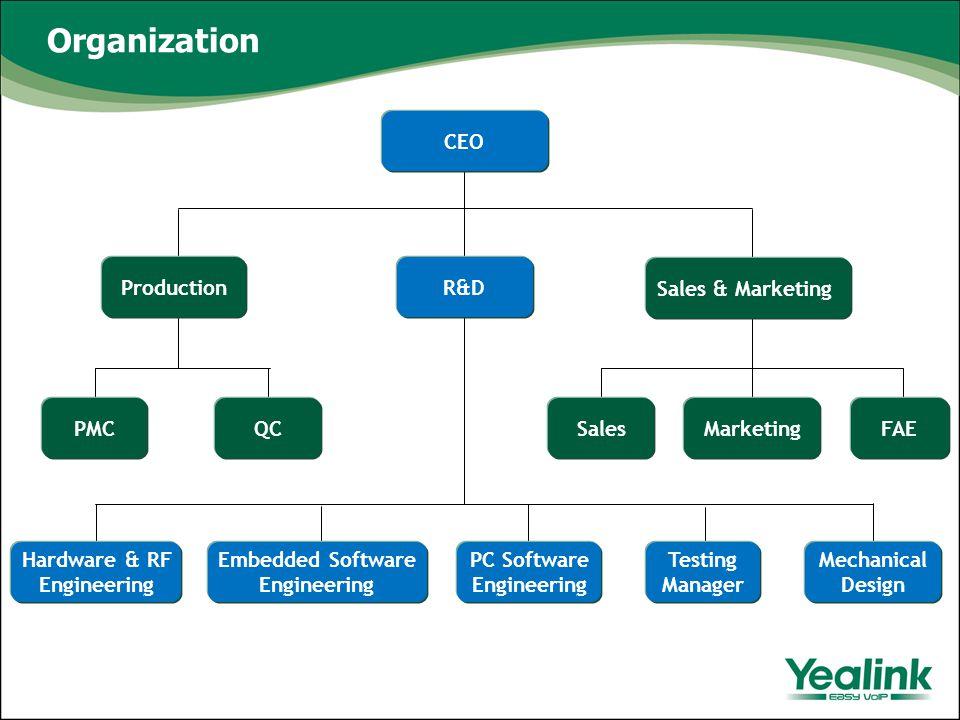 Organization CEO R&D Sales & Marketing MarketingFAE Hardware & RF Engineering Embedded Software Engineering PC Software Engineering Testing Manager Me