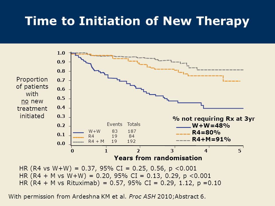 Time to Initiation of New Therapy HR (R4 vs W+W) = 0.37, 95% CI = 0.25, 0.56, p <0.001 HR (R4 + M vs W+W) = 0.20, 95% CI = 0.13, 0.29, p <0.001 HR (R4 + M vs Rituximab) = 0.57, 95% CI = 0.29, 1.12, p =0.10 With permission from Ardeshna KM et al.