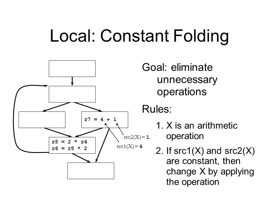 20 Local: Constant Folding r7 = 4 + 1 r5 = 2 * r4 r6 = r5 * 2 src1(X) = 4 src2(X) = 1 Goal: eliminate unnecessary operations Rules: 1.X is an arithmetic operation 2.If src1(X) and src2(X) are constant, then change X by applying the operation