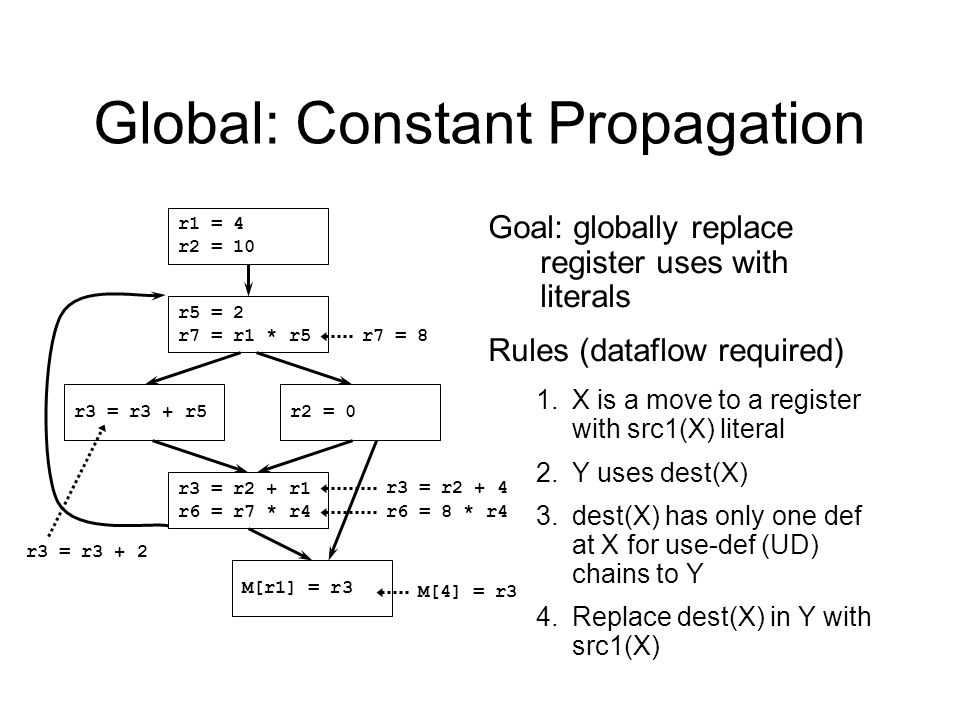 27 Global: Constant Propagation r5 = 2 r7 = r1 * r5 r3 = r3 + r5r2 = 0 r3 = r2 + r1 r6 = r7 * r4 M[r1] = r3 r1 = 4 r2 = 10 Goal: globally replace register uses with literals Rules (dataflow required) 1.X is a move to a register with src1(X) literal 2.Y uses dest(X) 3.dest(X) has only one def at X for use-def (UD) chains to Y 4.Replace dest(X) in Y with src1(X) r7 = 8 r3 = r3 + 2 M[4] = r3 r3 = r2 + 4 r6 = 8 * r4