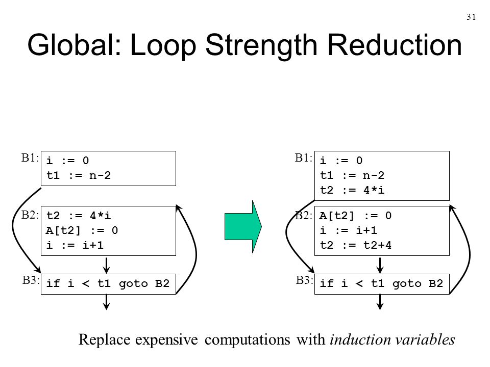 31 Global: Loop Strength Reduction i := 0 t1 := n-2 t2 := 4*i A[t2] := 0 i := i+1 if i < t1 goto B2 B1: B2: B3: i := 0 t1 := n-2 t2 := 4*i A[t2] := 0 i := i+1 t2 := t2+4 if i < t1 goto B2 B1: B2: B3: Replace expensive computations with induction variables