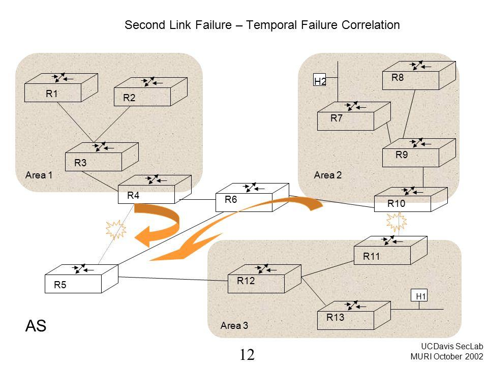 12 UCDavis SecLab MURI October 2002 Second Link Failure – Temporal Failure Correlation Area 1Area 2 Area 3 R1 R2 R3 R4 R5 R6 R12 R11 R13 R7 R8 R9 R10