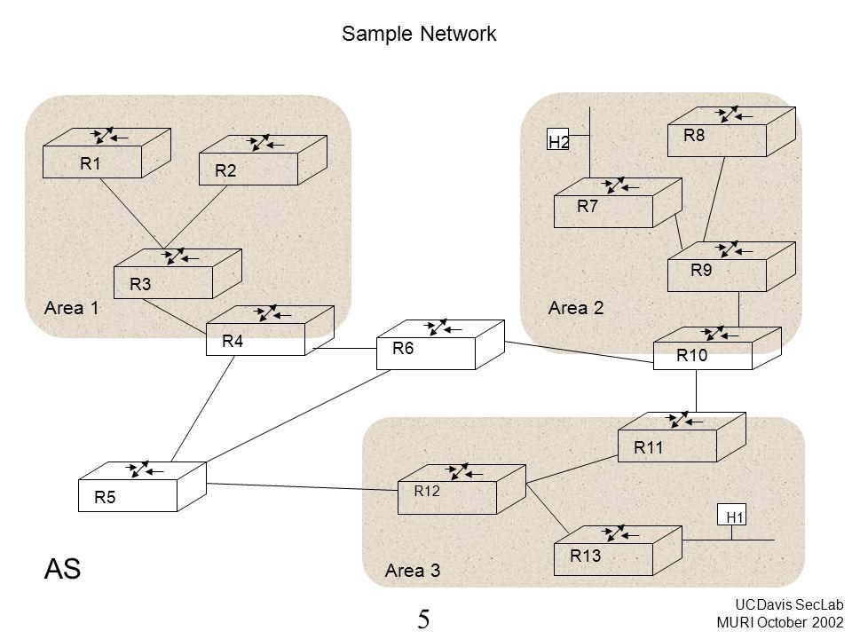 5 UCDavis SecLab MURI October 2002 Sample Network Area 1Area 2 Area 3 R1 R2 R3 R4 R5 R6 R12 R11 R13 R7 R8 R9 R10 H1 H2 AS