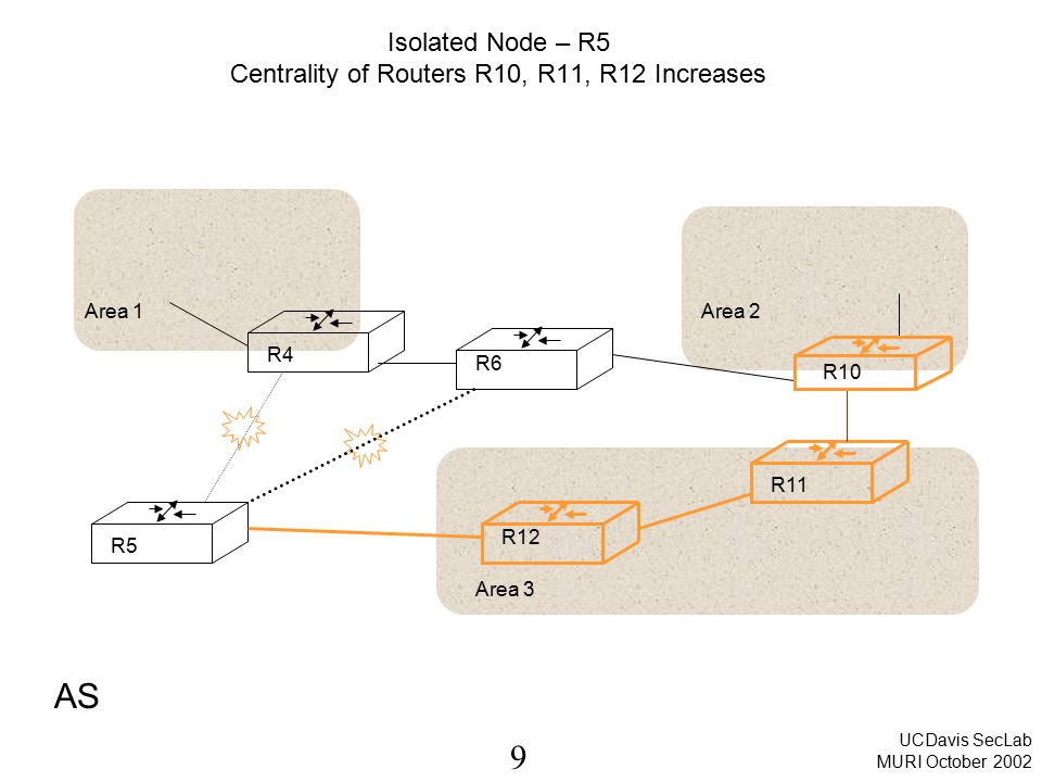 20 UCDavis SecLab MURI October 2002 Betweenness Centrality of a node Given nodes and with geodesics (shortest paths) between them, the probability of using any one of these paths is given by