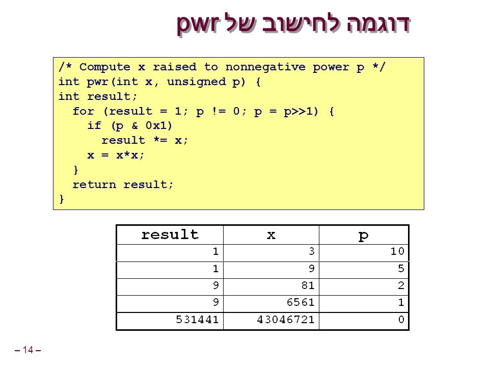 – 14 – דוגמה לחישוב של pwr /* Compute x raised to nonnegative power p */ int pwr(int x, unsigned p) { int result; for (result = 1; p != 0; p = p>>1) { if (p & 0x1) result *= x; x = x*x; } return result; }