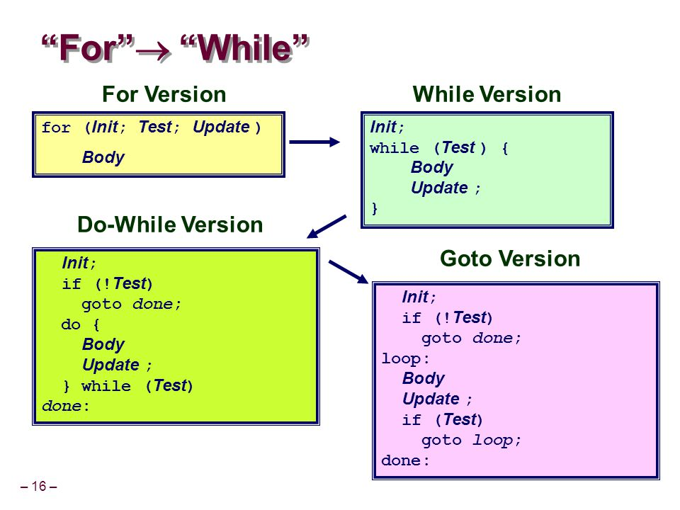 – 16 – For  While for ( Init ; Test ; Update ) Body Init ; while ( Test ) { Body Update ; } Goto Version Init ; if (.
