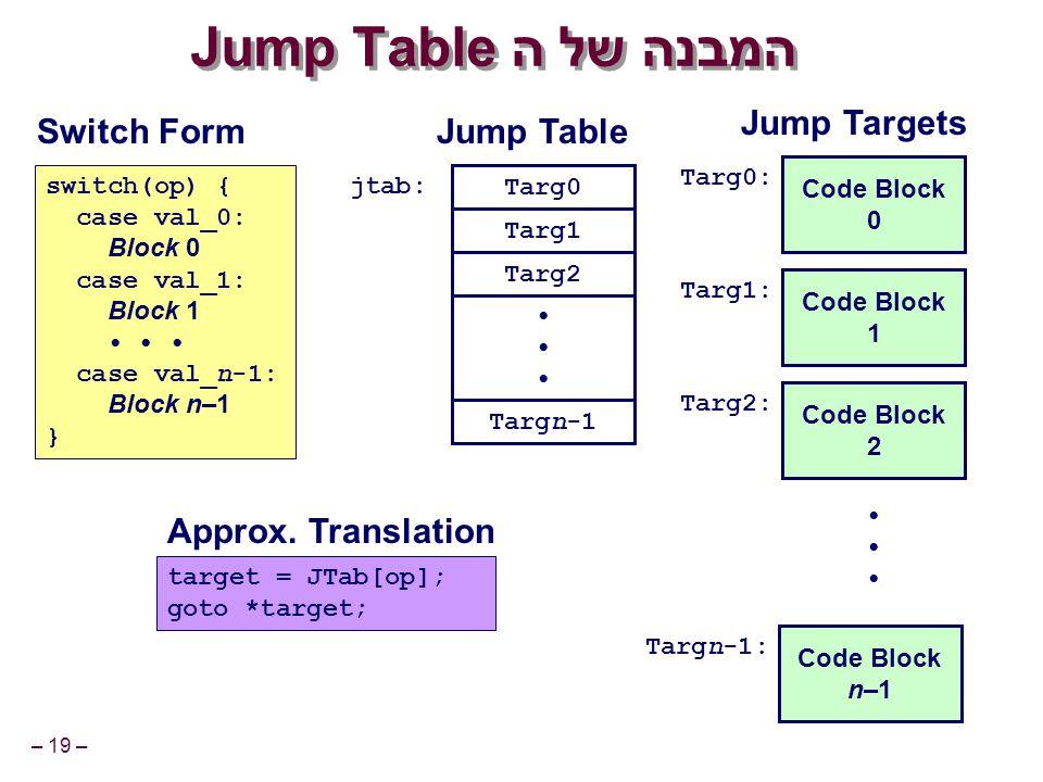 – 19 – המבנה של הJump Table Code Block 0 Targ0: Code Block 1 Targ1: Code Block 2 Targ2: Code Block n–1 Targn-1: Targ0 Targ1 Targ2 Targn-1 jtab: target = JTab[op]; goto *target; switch(op) { case val_0: Block 0 case val_1: Block 1 case val_n-1: Block n–1 } Switch Form Approx.