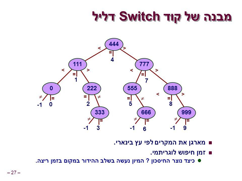 – 27 – מבנה של קוד Switch דליל מארגן את המקרים לפי עץ בינארי.