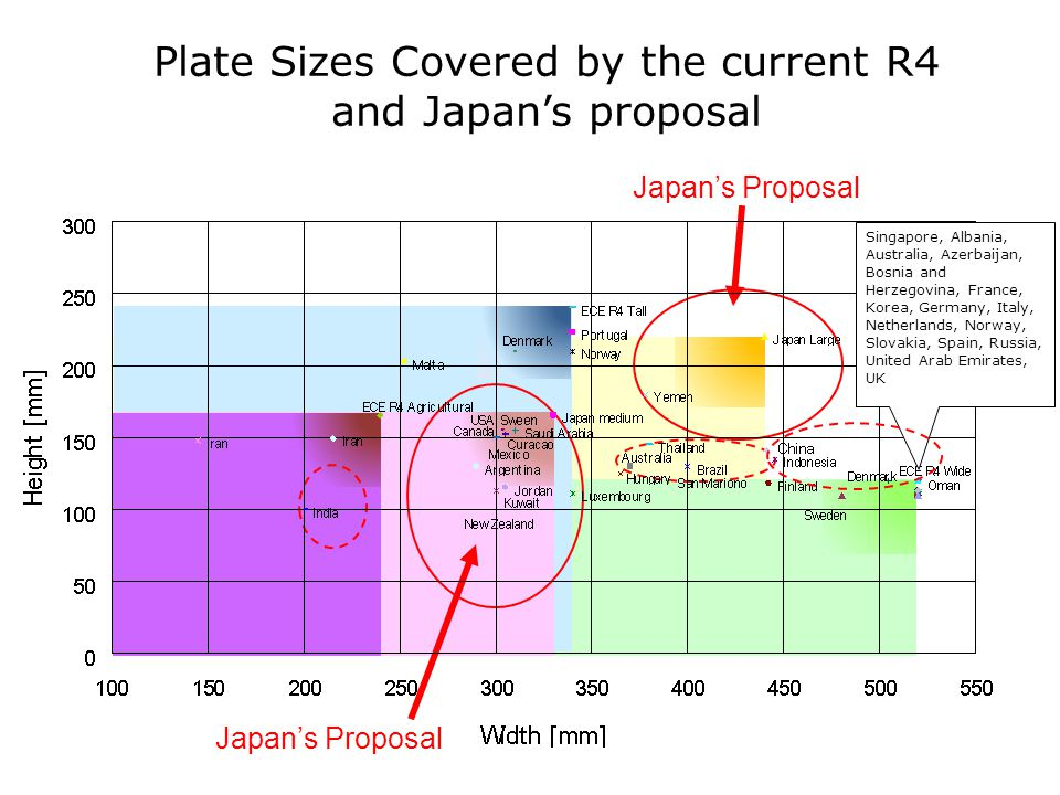 Plate Sizes Covered by the current R4 and Japan's proposal Japan's Proposal Singapore, Albania, Australia, Azerbaijan, Bosnia and Herzegovina, France, Korea, Germany, Italy, Netherlands, Norway, Slovakia, Spain, Russia, United Arab Emirates, UK Japan's Proposal