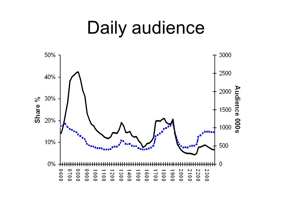 Daily audience