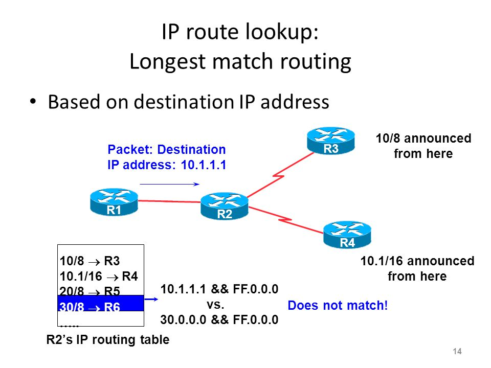 IP route lookup: Longest match routing Based on destination IP address 13 10.1.1.1 && FF.0.0.0 vs. 20.0.0.0 && FF.0.0.0 Does not match! 10/8  R3 10.1