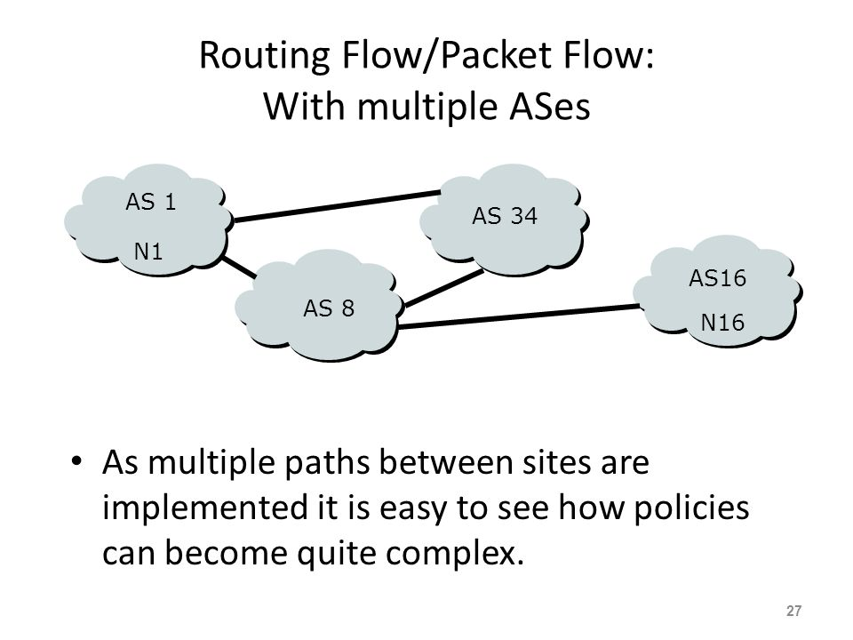 Routing Flow/Packet Flow: With multiple ASes For net N1 in AS1 to send traffic to net N16 in AS16: – AS16 must originate and announce N16 to AS8. – AS