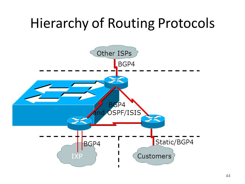 Interior versus Exterior Routing Protocols Interior – Carries ISP infrastructure addresses only – ISPs aim to keep the IGP small for efficiency and sc
