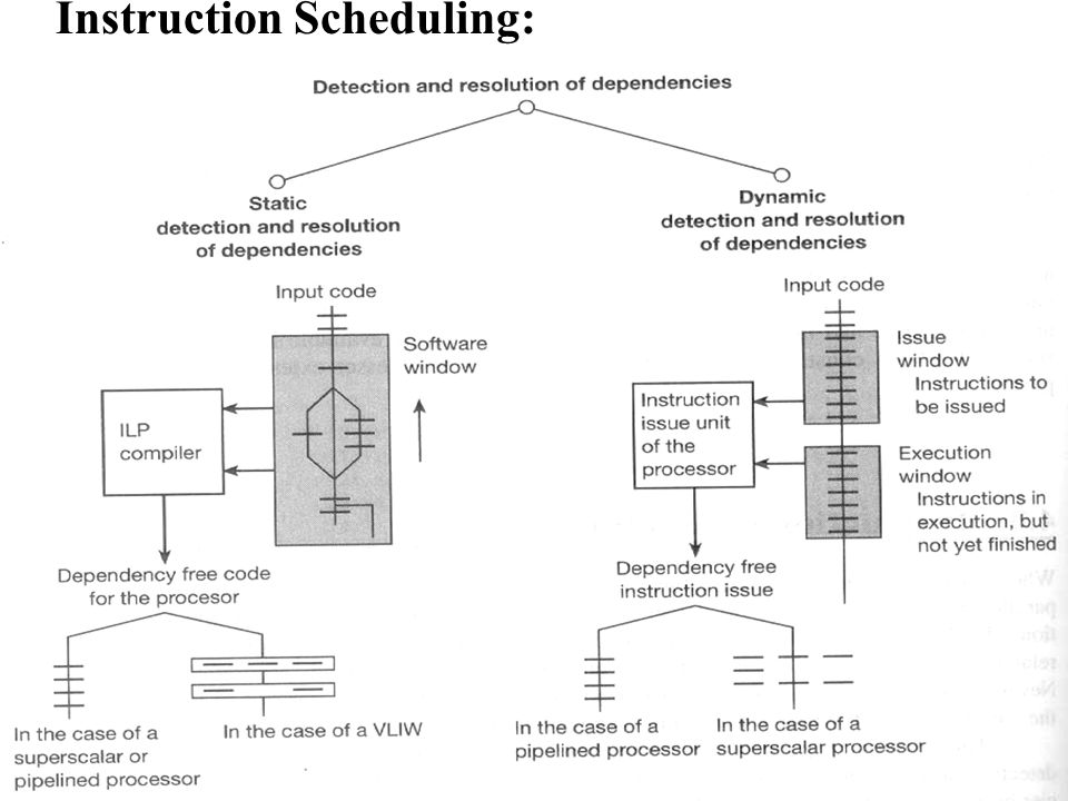 Instruction Scheduling: