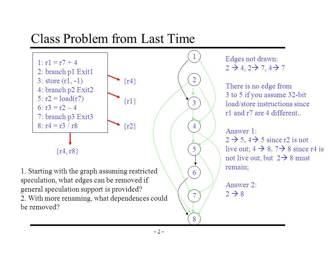 - 2 - Class Problem from Last Time 1: r1 = r7 + 4 2: branch p1 Exit1 3: store (r1, -1) 4: branch p2 Exit2 5: r2 = load(r7) 6: r3 = r2 – 4 7: branch p3 Exit3 8: r4 = r3 / r8 {r4} {r1} {r4, r8} {r2} 1.