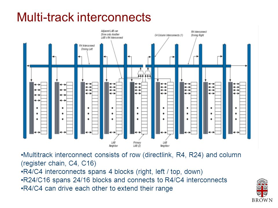 C4 interconnections C4 interconnects drive local and R4 interconnect up to 4 rows C16 column interconnects span 16 LABs and provide long column connections C16 column interconnects indirectly drive LAB local interconnects via C4 and R4 and interconnects